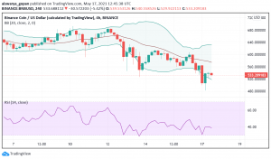 BSC Sees More Transactions Than ETH: Will Binance Coin (BNB) Retest Recent ATH?