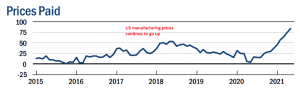Higher manufacturer prices will put pressure on inflation