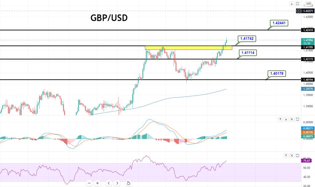 GBP/USD - CHART
