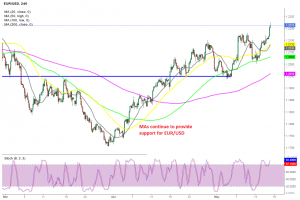 The bullish trend stretches further to the upside for EUR/USD