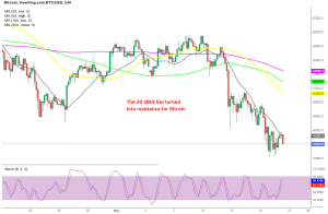 Th trend remains bearish for Bitcoin on the H4 chart
