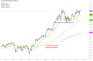 Will we see new highs for the year in WTI Oil soon?