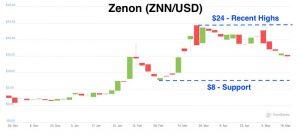 Zenon (ZNN) - Price Forecast