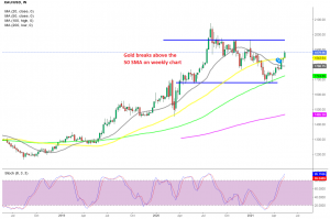 Buyers remain in charge this week in Gold