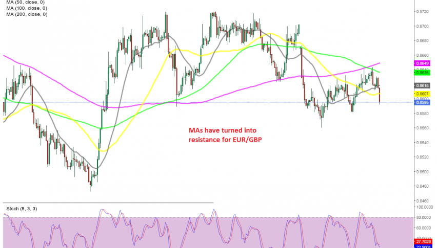 The retrace higher is complete on EUR/GBP