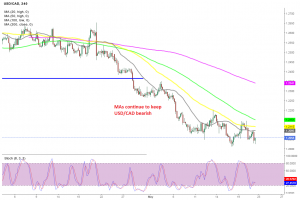 Sellers remain in control in USD/CAD