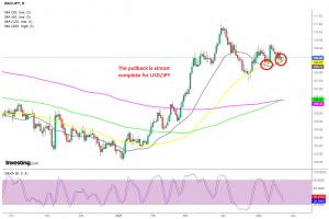 The bias is bullish on the daily chart for USD/JPY