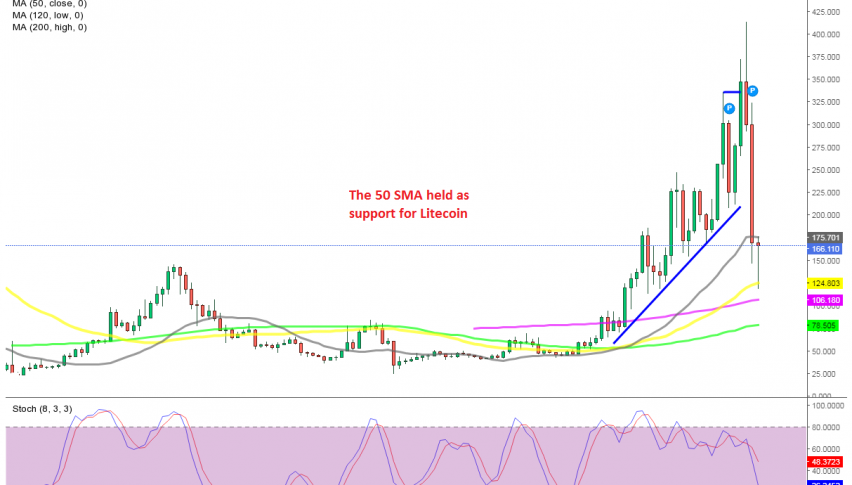 Is the pullback over for Litecoin?