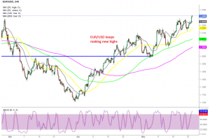 Moving averages keeping EUR.USD supported