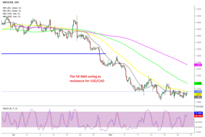 Is the retrace over for USD/CAD?