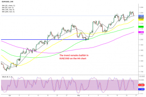 Pullbacks have been great opportunities to buy EUR/USD