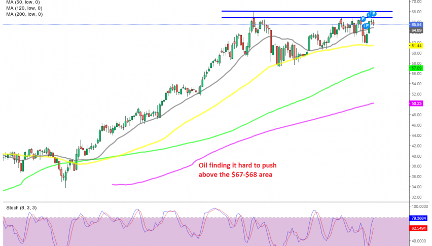 The 50 SMA continues to hold as support for US WTI Oil