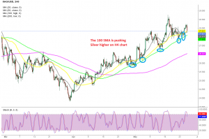 Anyone wants to buy the retreat in Silver at the 100 SMA?