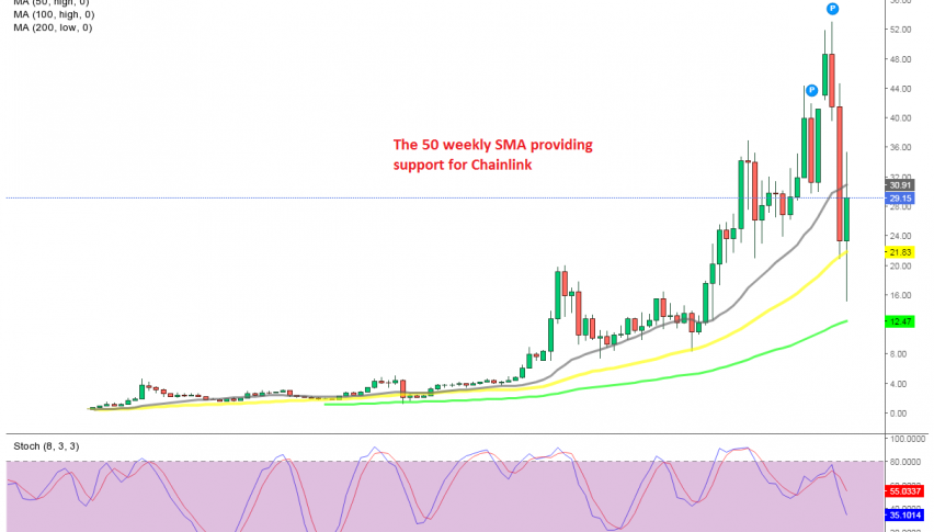 The 20 SMA is acting as resistance at the top for LINK/USD