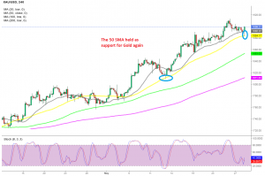 The retreat seems over for Gold now