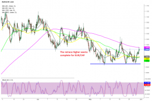Will the 200 SMA reverse EUR/CHF back down soon?