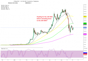 The decline seems to be over in BNB/USD at least
