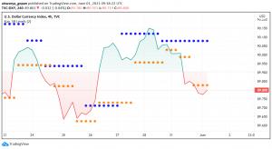 US Dollar Back Below 90 Level Against Major Peers - Fed, NFP in Focus