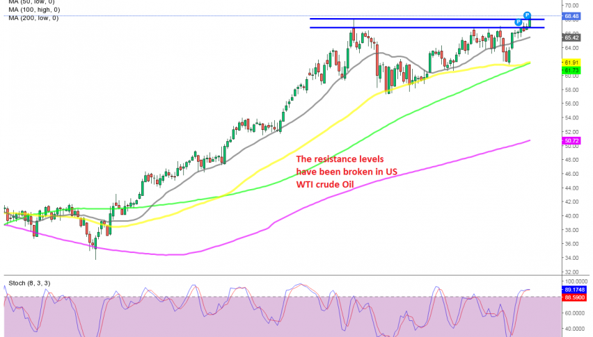 The bullish momentum continues for US Oil