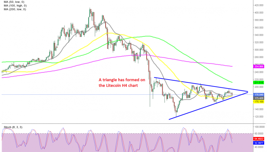 The 50 SMA is also providing support for Litecoin