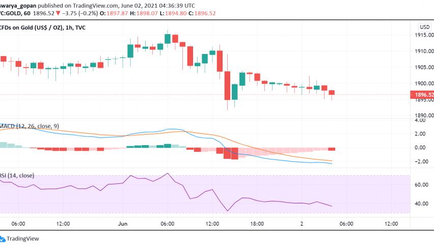 Gold Trades Under Pressure as US Manufacturing Data, Aussie GDP Boost Risk Sentiment