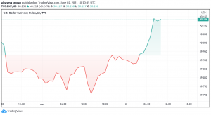 US Dollar Index DXY Recovers After Drop Below 90
