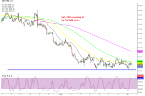 We were waiting for the 100 SMA to catch up, before selling USD/CAD