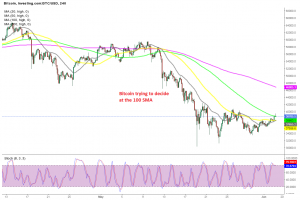 Bitcoin remains uncertain at the 100 SMA today