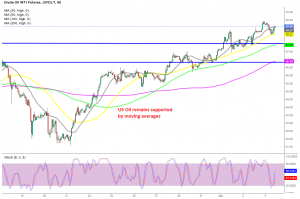 Crude Oil bounced off the 50 SMA again today
