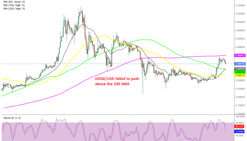 Doge coin is reversing lower from the 200 SMA