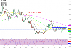 GBP/CAD expected to bounce higher from the 100 SMA