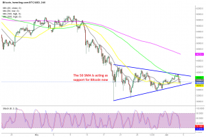 A triangle has formed in Bitcoin