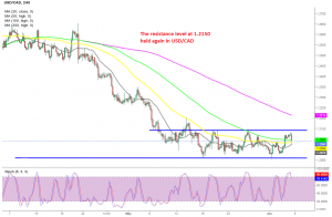 USD/CAD has reversed down after the data form north America, but remains undecided now