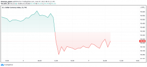 US Dollar Starts the Week Under Pressure - May's NFP Weighs