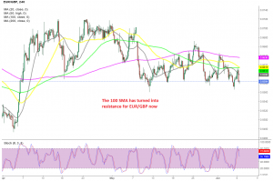 The retrace is over for EUR/GBP on the H4 chart now