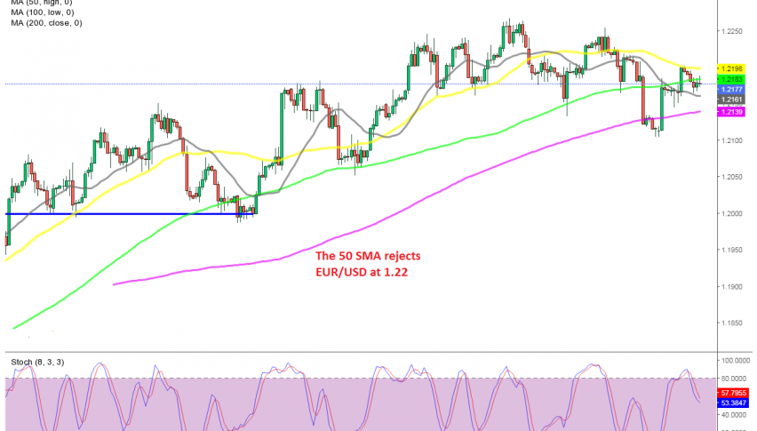 Is the climb over for EUR/USD?