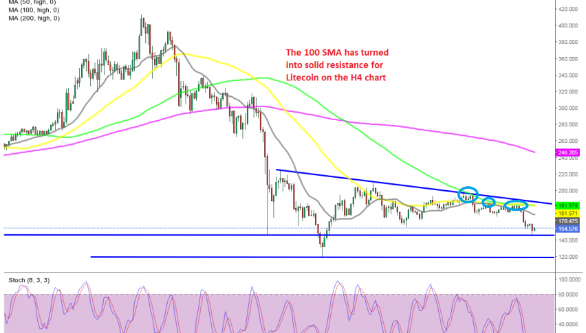 LTC/USD stopped the decline at the first support level
