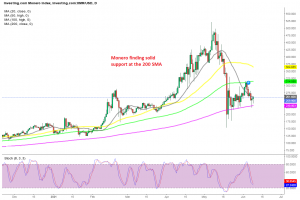 The 20 SMA is the first obstacle for buyers in Monero