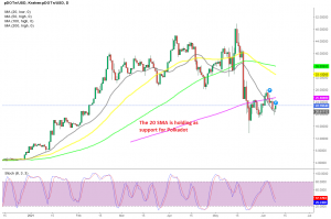 The daily chart setup points up for Polkadot
