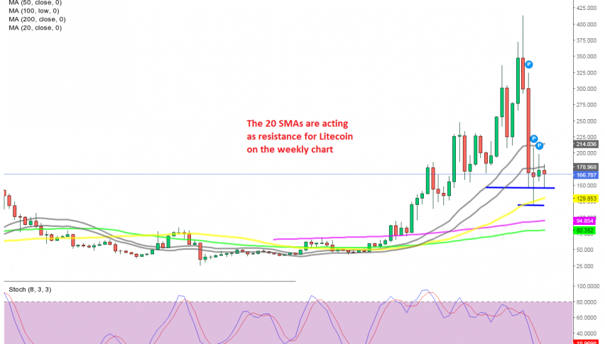 Litecoin still remains subdued by the 20 SMAs