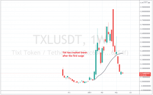 TXL/USDT has given back all gains almost