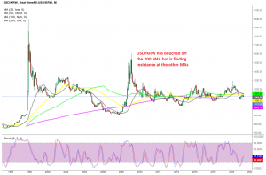 USD/KRW seems happy to trade within the range for the foreseeable future