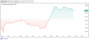 US Dollar Holds Strong After Posting Strongest Weekly Gain in Over a Month