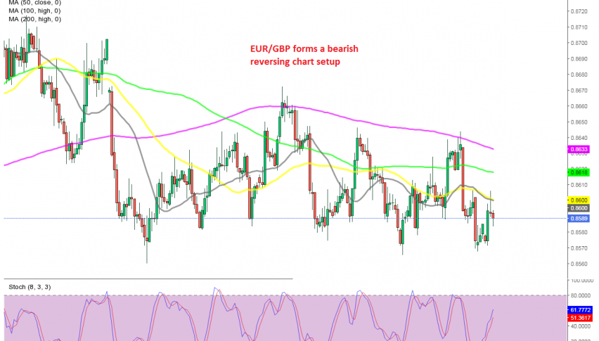 We are trying to sell EUR/GBP as it starts to reverse down