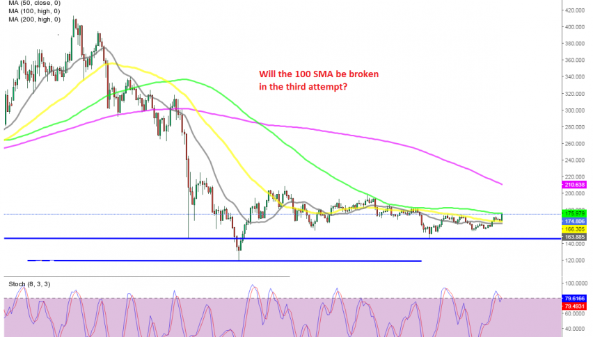 LTC/USD facing one of the biggest tests right now
