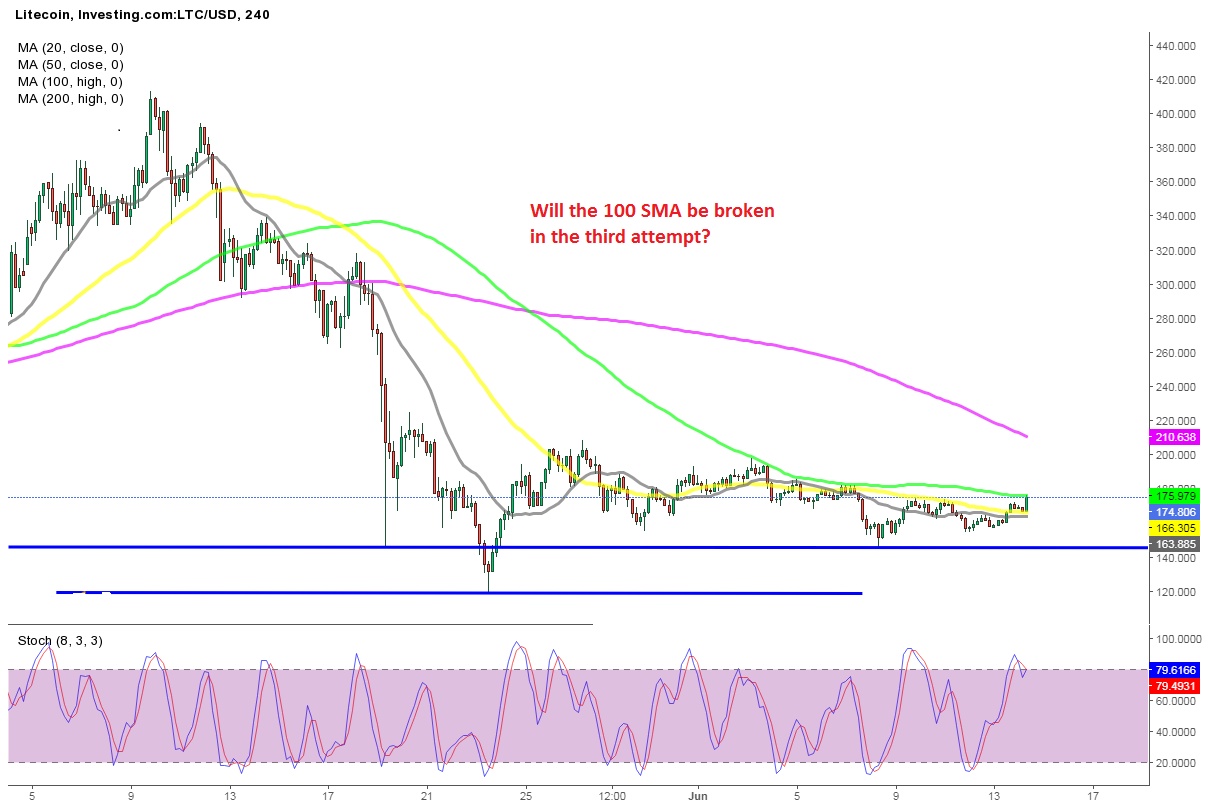 Is Litecoin Preparing to Break Out after This Week's Continued Decline?