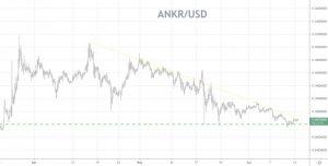 Ankr (ANKR) Price Forecast