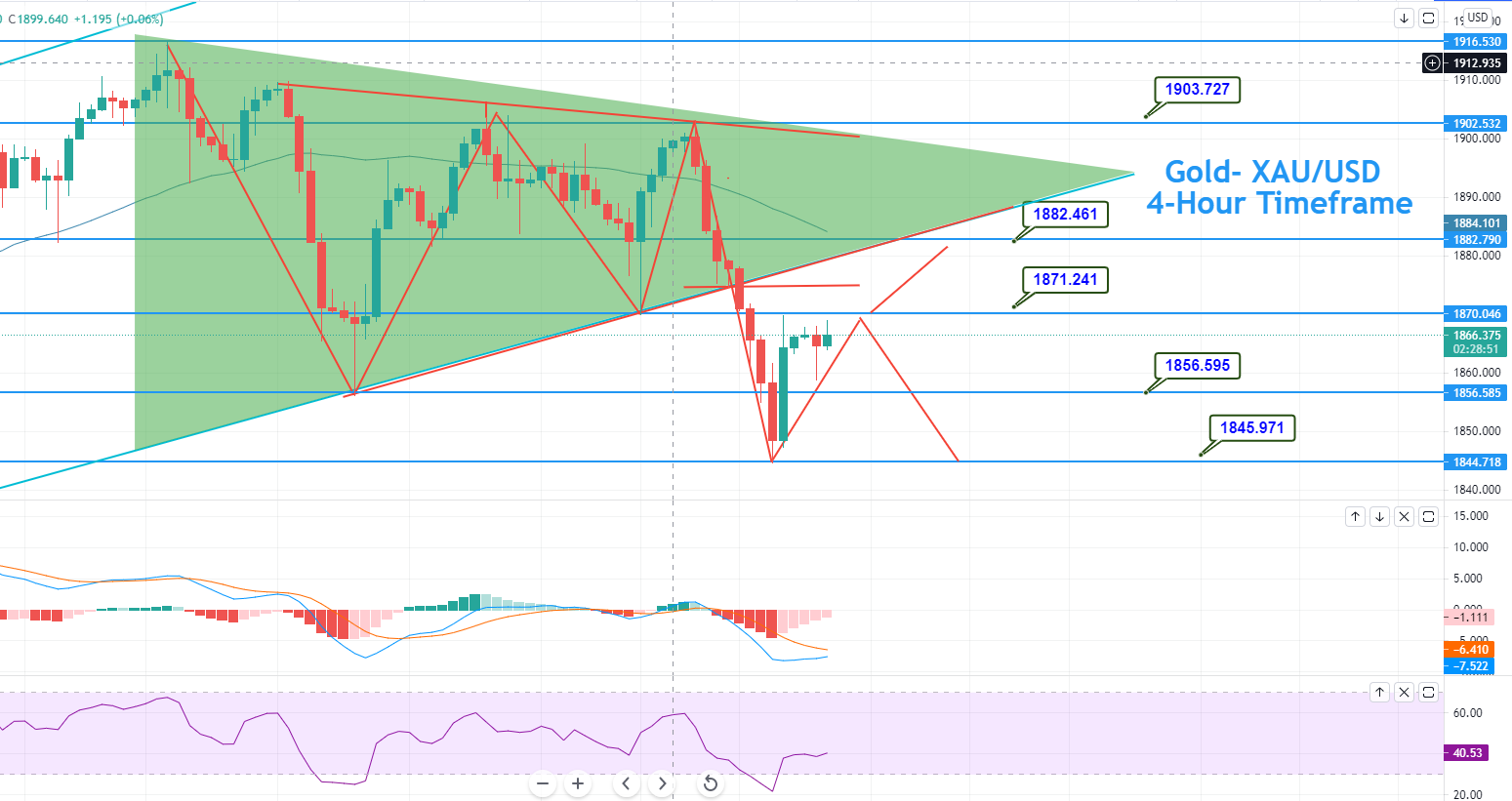 Gold Violates Symmetrical Triangle Pattern – Brace for a Sell Position!
