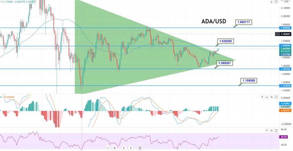 Cardano - ADA/USD Chart