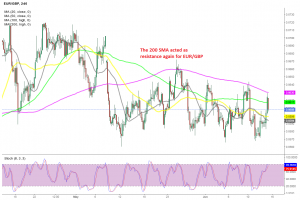 The retrace higher is over now for EUR/GBP